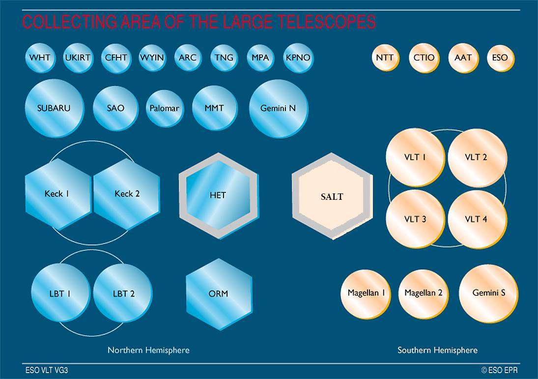 Collecting Area of the Large Telescopes