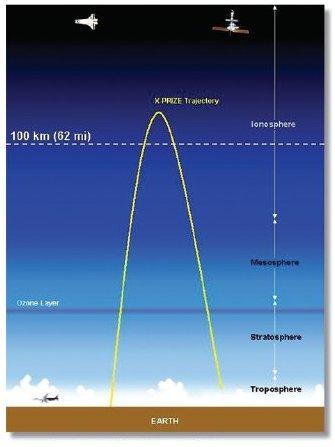 suborbital trajectory - Waxing Apocalyptic