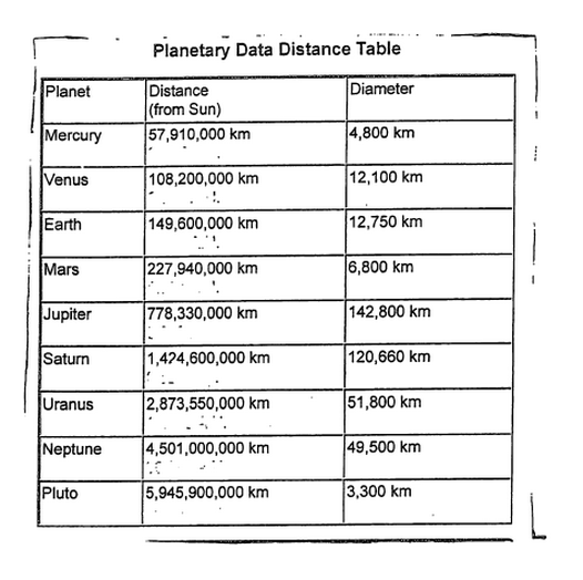 masses and distances of planets table - photo #10